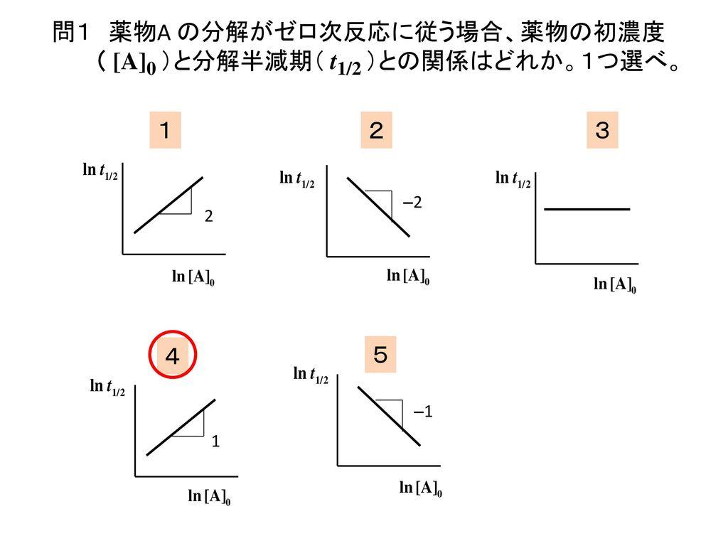 問1 薬物A の分解がゼロ次反応に従う場合、薬物の初濃度( [A]0 )と分解半減期( t1/2 )との関係はどれか。1つ選べ。